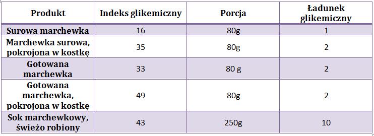 indeks i ładunek glikemiczny gotowanej marchewki tabelka