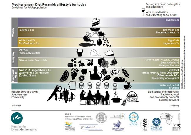 piramida dieta srodziemnomorska